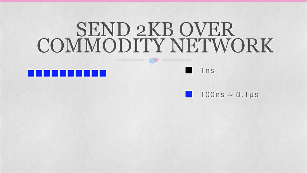 1ns 100ns ~ 0.1μs SEND 2KB OVER COMMODITY NETWO...