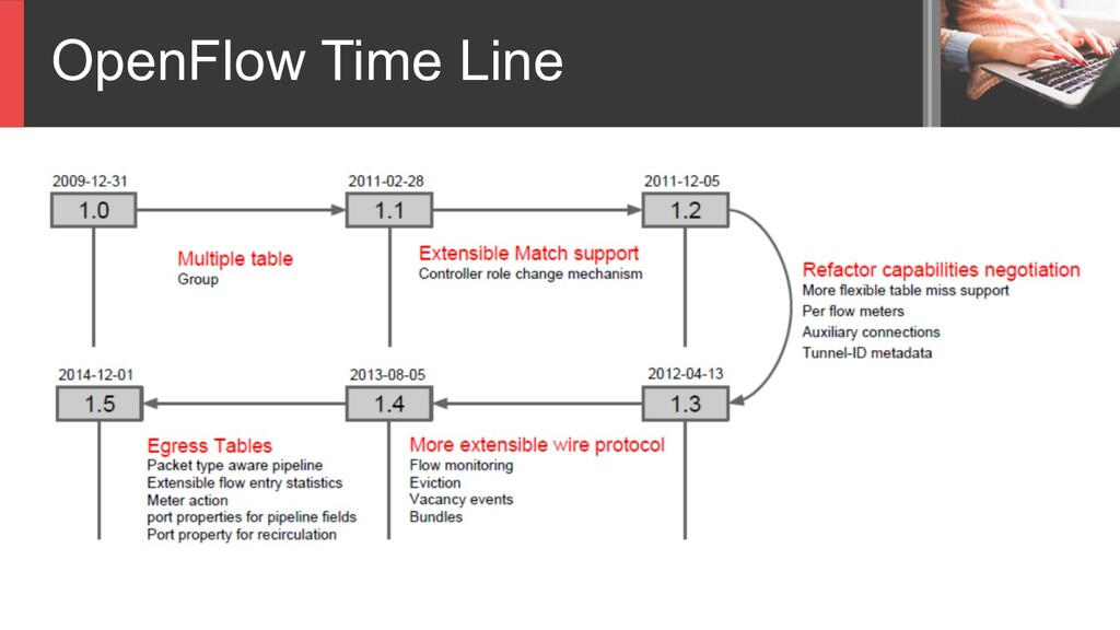 OpenFlow Time Line
