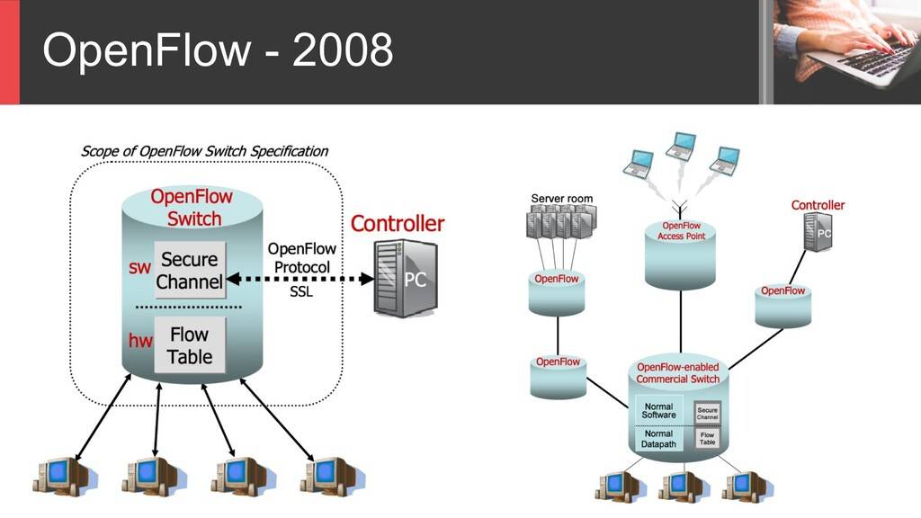 OpenFlow - 2008