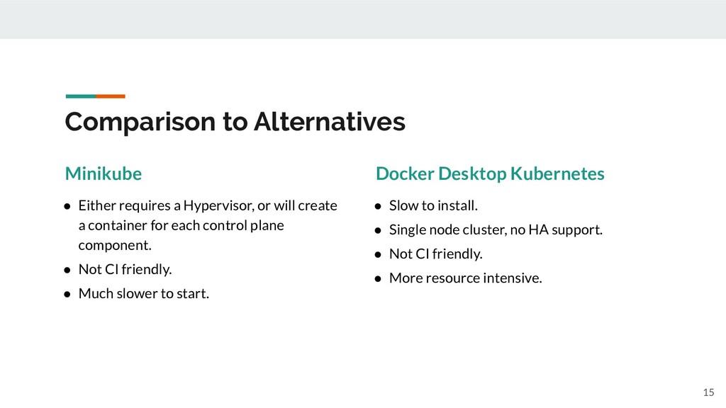Comparison to Alternatives 15 Minikube ● Either...
