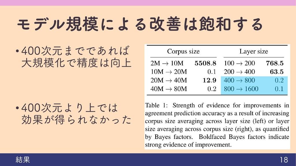モデル規模による改善は飽和する • 400次元までであれば 大規模化で精度は向上 • 400次...