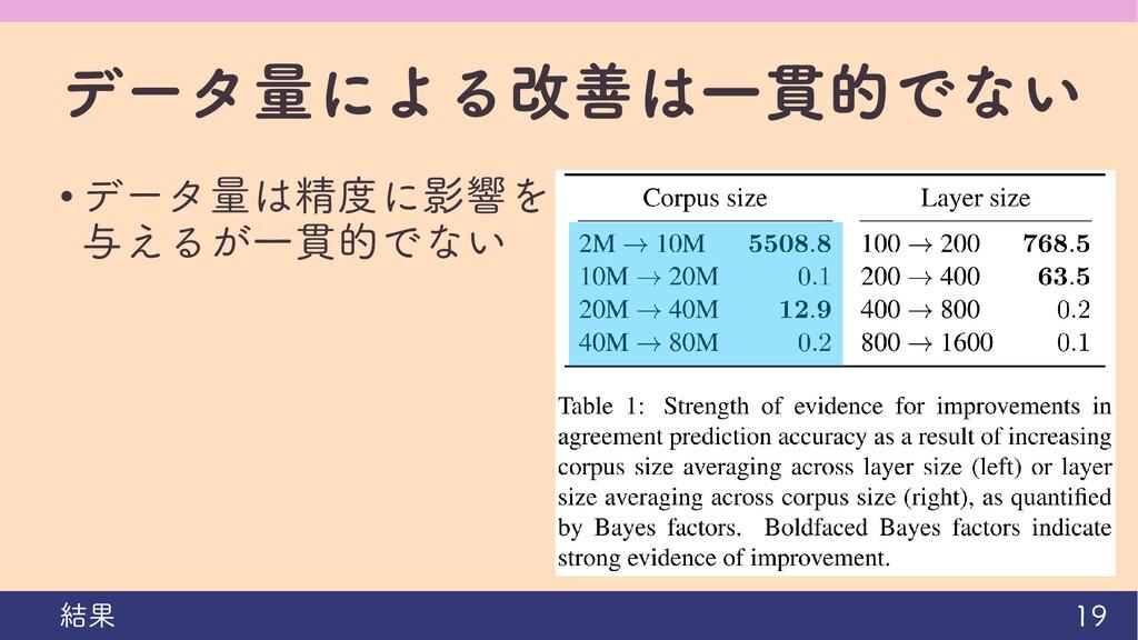 データ量による改善は一貫的でない • データ量は精度に影響を 与えるが一貫的でない 19 結果