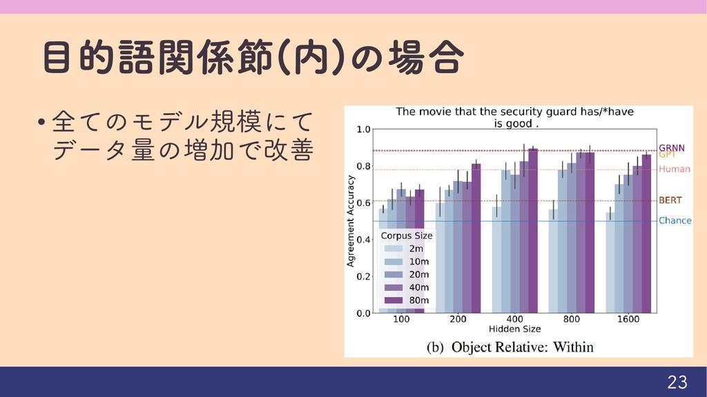 目的語関係節(内)の場合 • 全てのモデル規模にて データ量の増加で改善 23