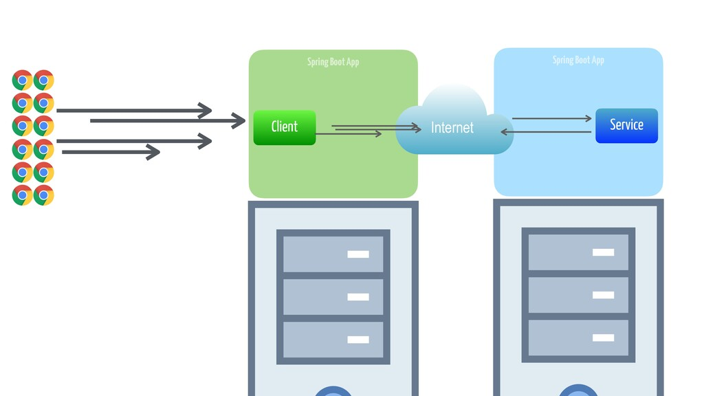 Spring Boot App Client Spring Boot App Service ...