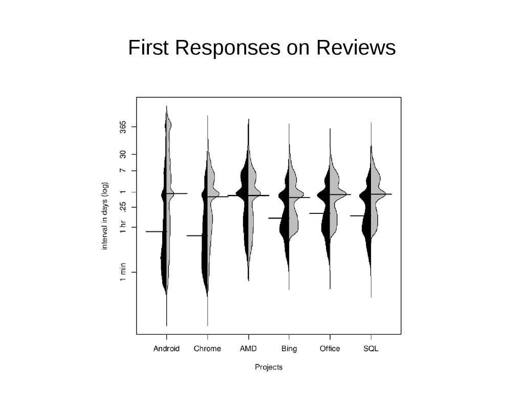 First Responses on Reviews