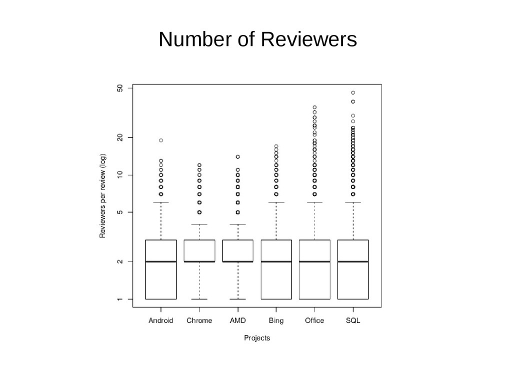 Number of Reviewers