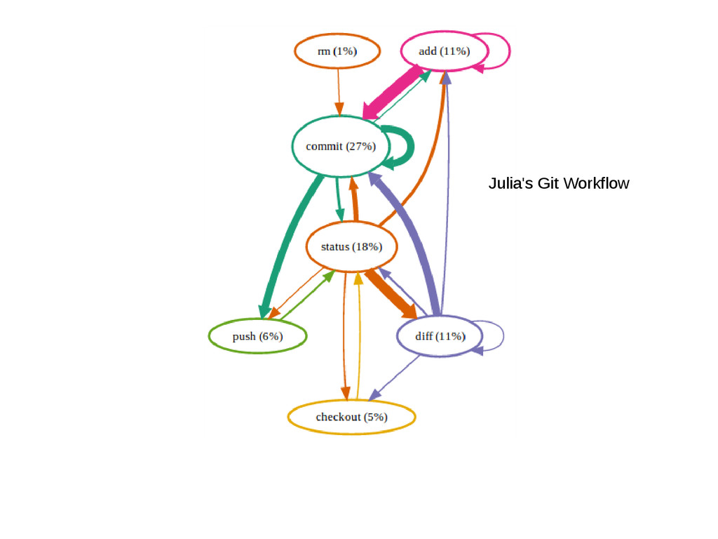 Julia's Git Workflow