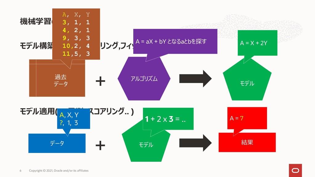 モデル構築 ( ≒学習,モデリング,フィッティング.. ) モデル適用(≒ 予測, スコアリン...