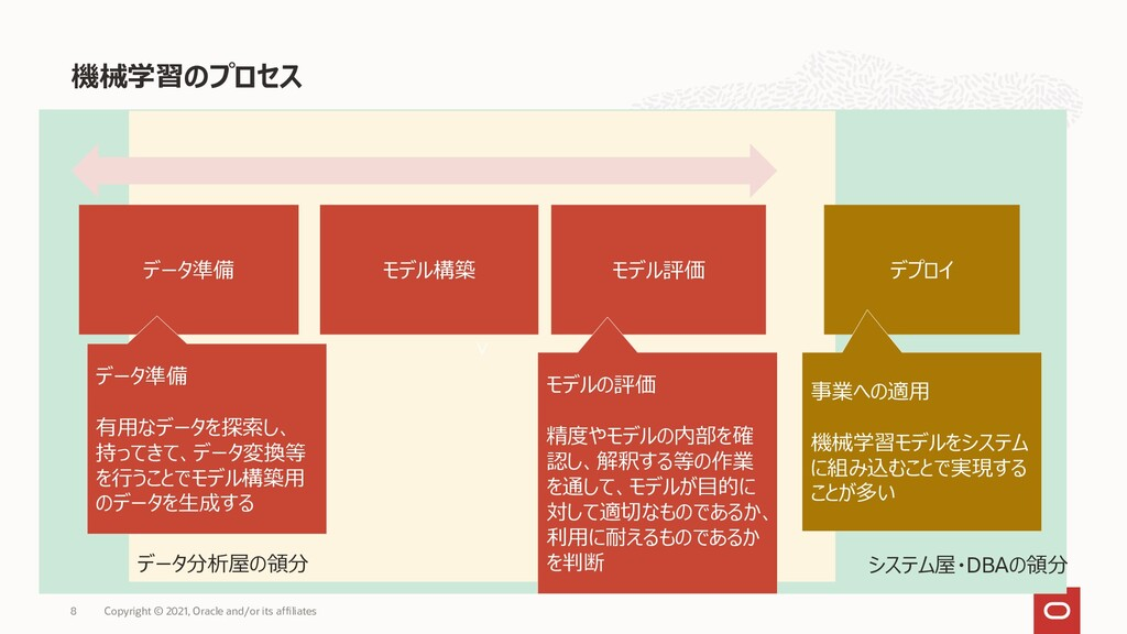v v 機械学習のプロセス Copyright © 2021, Oracle and/or i...
