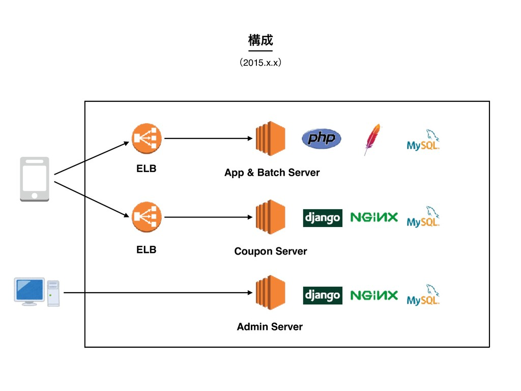 ʢ2015.x.xʣ ߏ App & Batch Server Admin Server C...