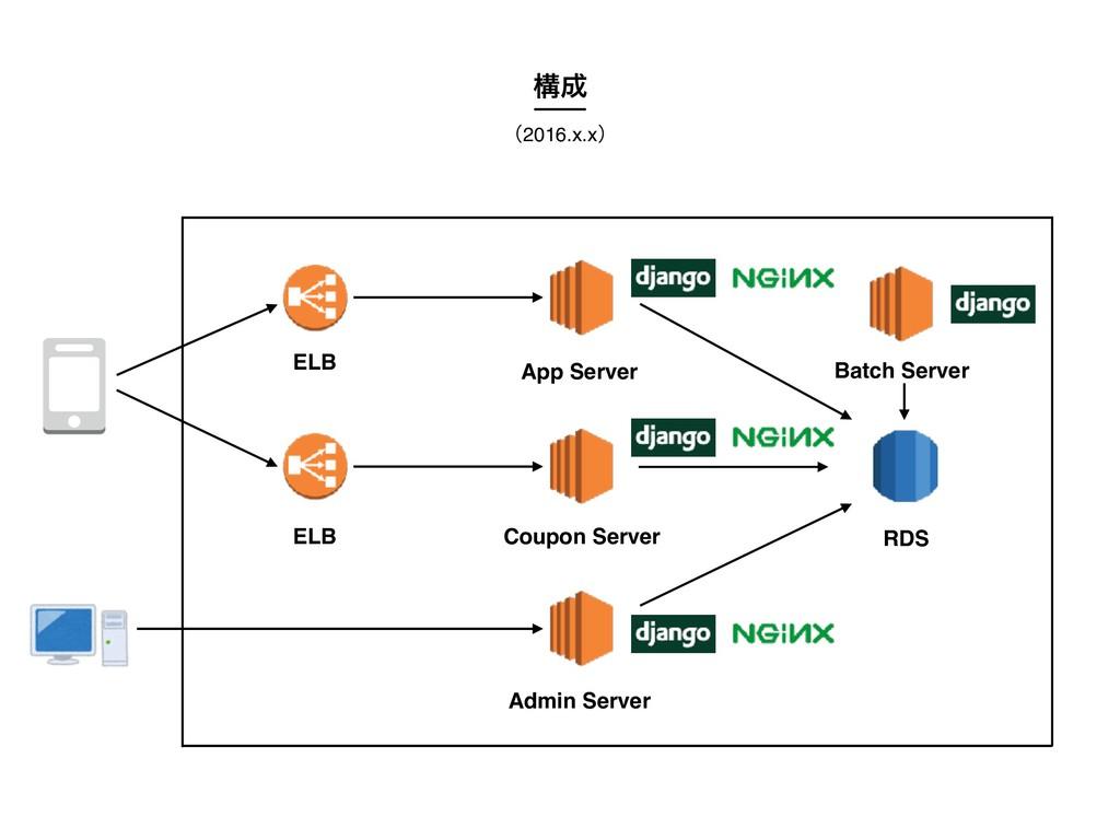 ʢ2016.x.xʣ ߏ App Server Admin Server Coupon Se...