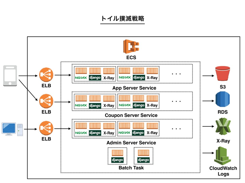 RDS ELB X-Ray ECS App Server Service X-Ray Batc...