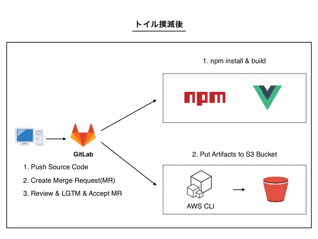 1. npm install & build 2. Put Artifacts to S3 B...