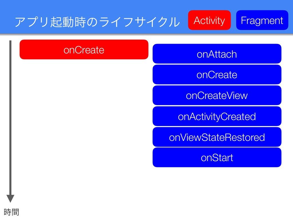 ΞϓϦىಈͷϥΠϑαΠΫϧ onCreate onAttach onCreate onCre...