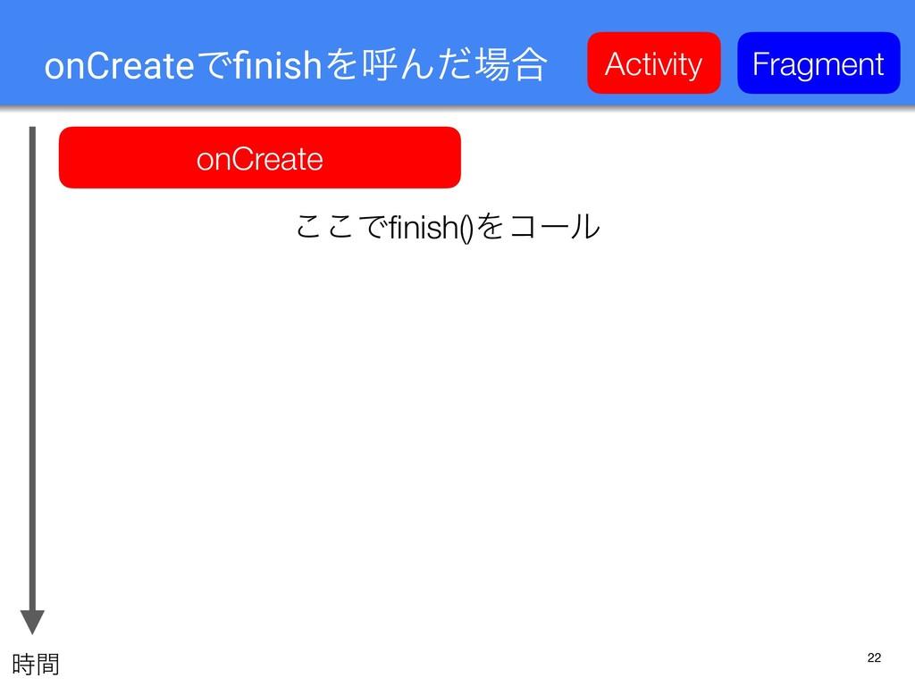 22 onCreateͰfinishΛݺΜͩ߹ onCreate Activity Fragm...