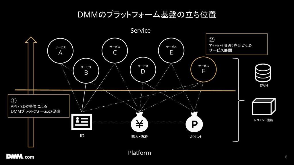 6 etc... ID 購入・決済 DWH レコメンド機能 etc... ポイント DMMのプ...