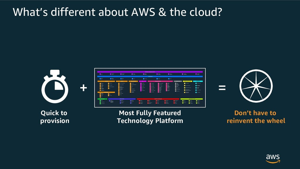 What's different about AWS & the cloud? + = Qui...