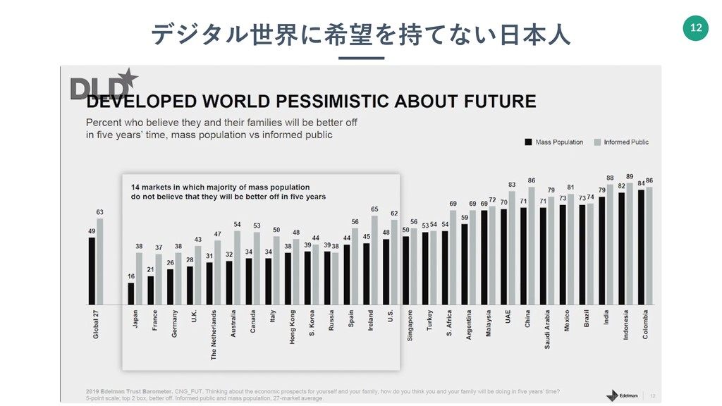 ハッシュタグ: #インターネットプラス研究所 2019-05-21. 12 デジタル世界に希望...