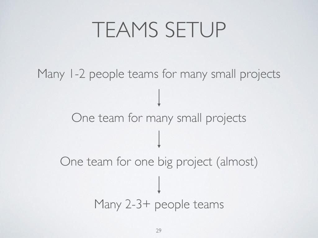 TEAMS SETUP 29 Many 1-2 people teams for many s...