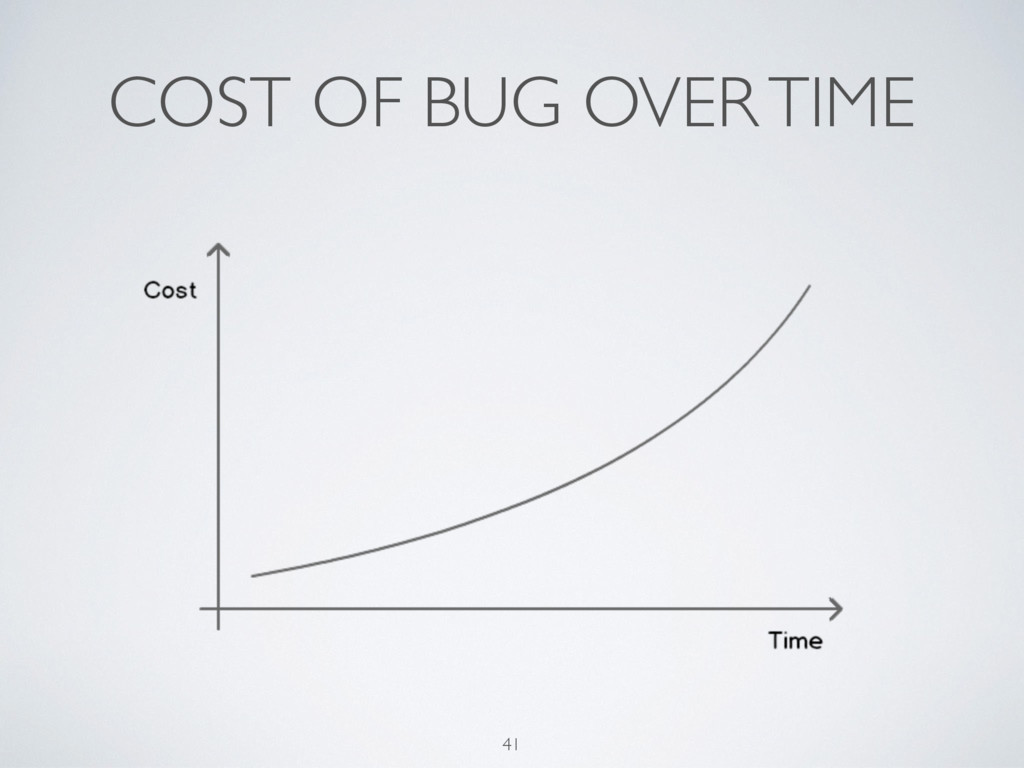 COST OF BUG OVER TIME 41