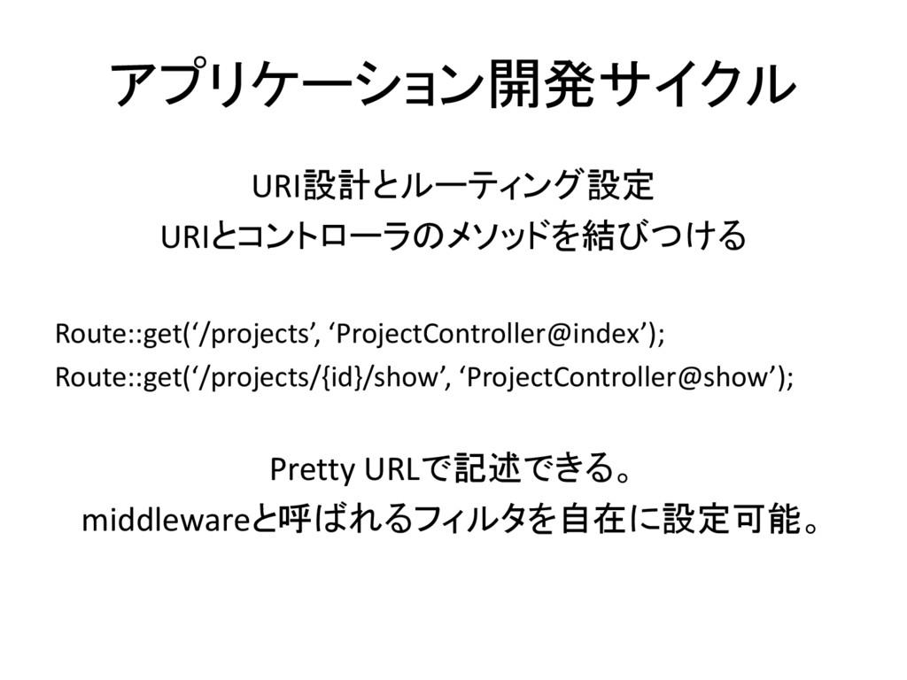 アプリケーション開発サイクル URI設計とルーティング設定 URIとコントローラのメソッドを結...
