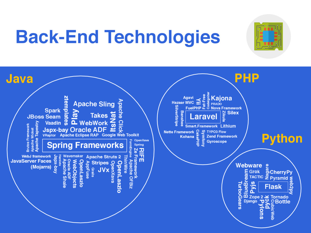 Back-End Technologies Java PHP Python Apache Sh...