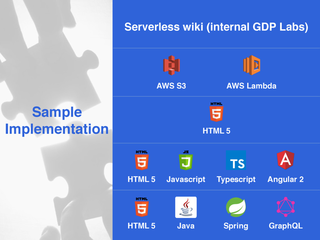 Sample Implementation Serverless wiki (internal...