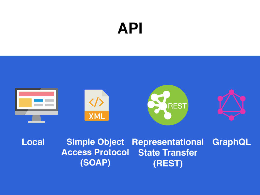API Simple Object Access Protocol (SOAP) GraphQ...