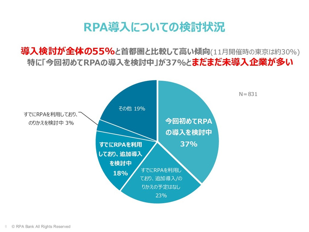 8 © RPA Bank All Rights Reserved N=831 今回初めてRPA...