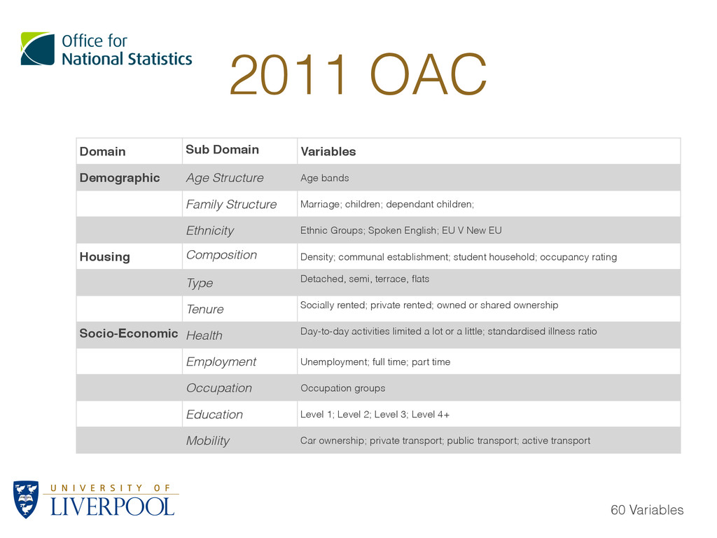 2011 OAC Domain Sub Domain Variables Demographi...