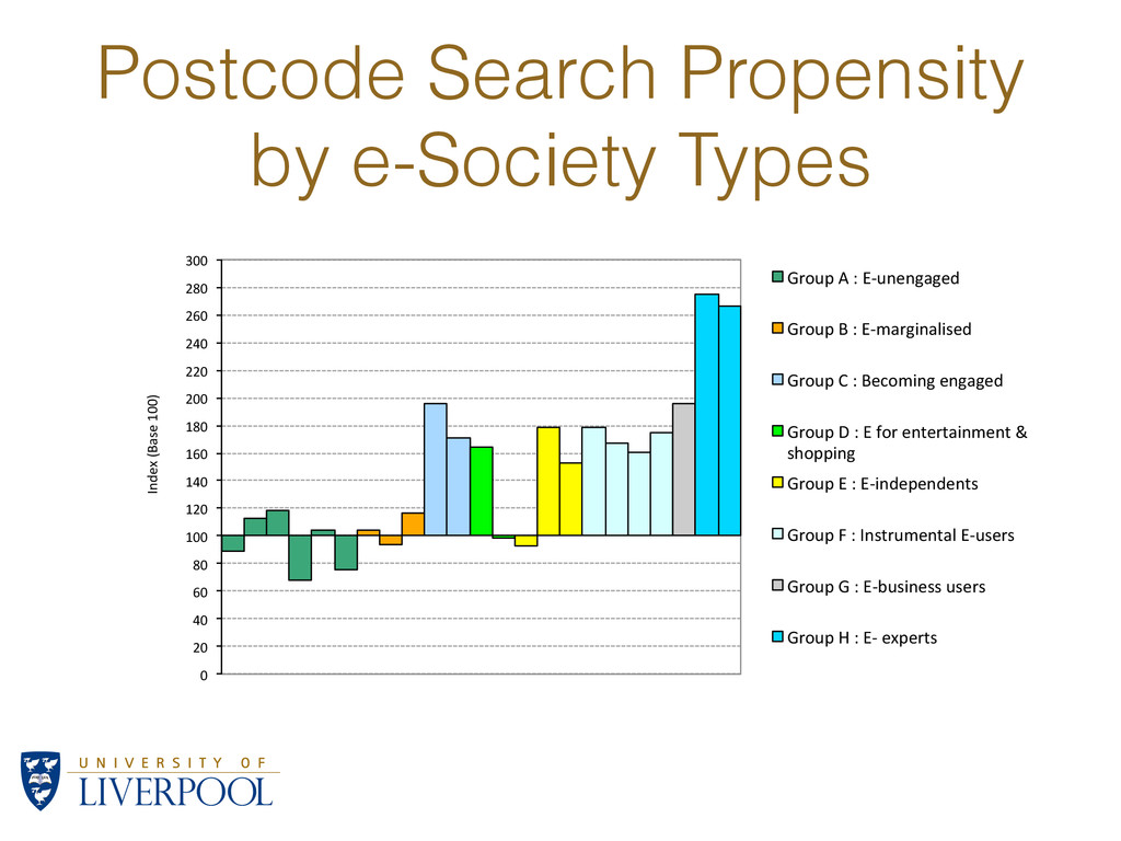 Postcode Search Propensity by e-Society Types 0...
