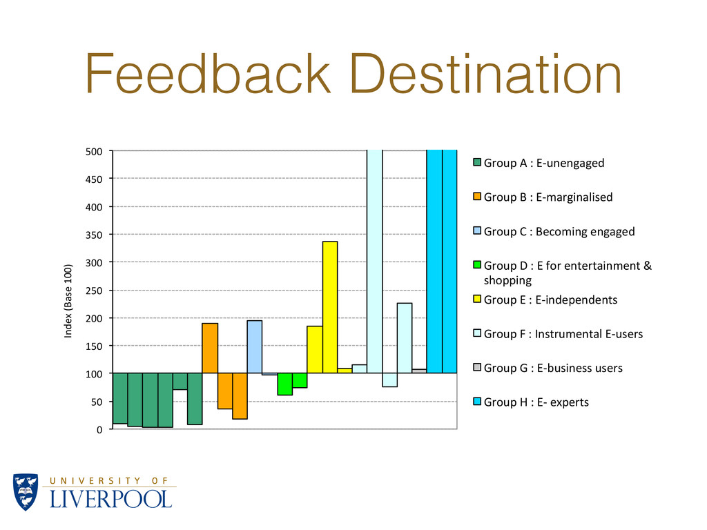 "Feedback Destination 0"" 50"" 100"" 150"" 200"" 250""..."