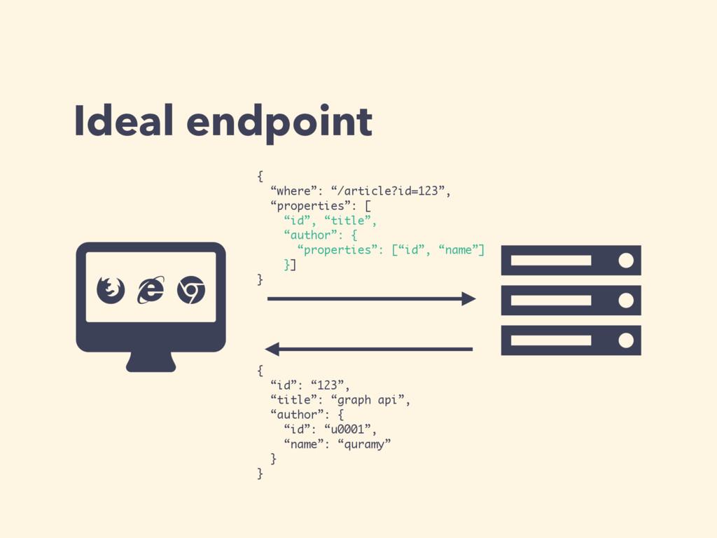 "Ideal endpoint Ƀ Ȑ { ""id"": ""123"", ""title"": ""gra..."