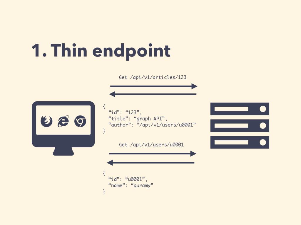 "1. Thin endpoint Ƀ Ȑ { ""id"": ""123"", ""title"": ""g..."