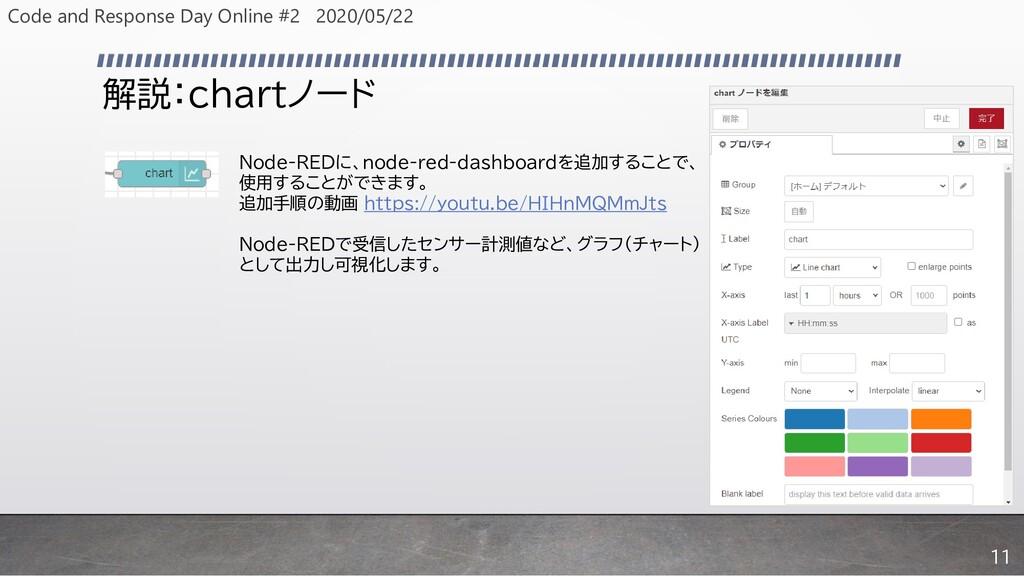 解説:chartノード Node-REDに、node-red-dashboardを追加すること...