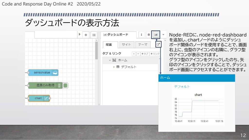 ダッシュボードの表示方法 Node-REDに、node-red-dashboard を追加し、...