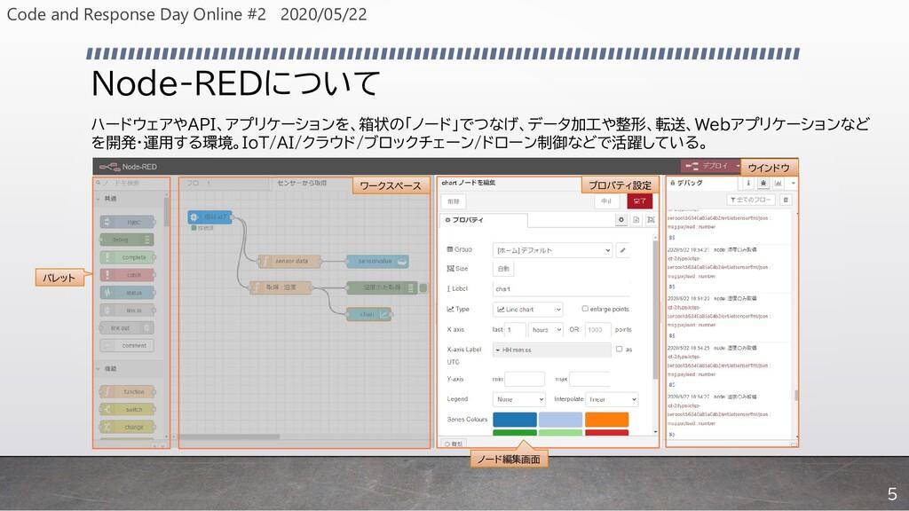 Node-REDについて パレット ワークスペース プロパティ設定 ノード編集画面 ウインドウ...