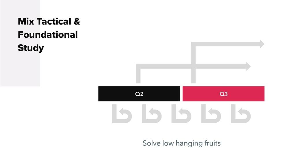 Q2 Q3 Mix Tactical & Foundational Study Solve l...