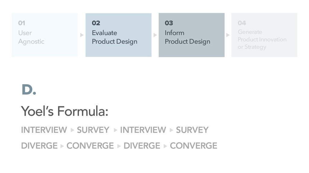 01 User Agnostic 02 Evaluate Product Design D. ...