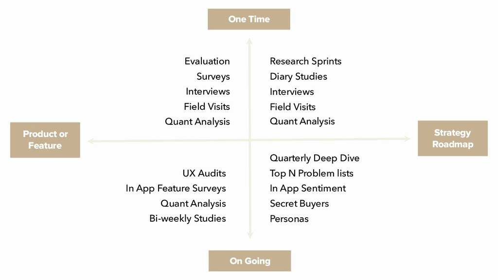 Research Sprints Diary Studies Interviews Field...