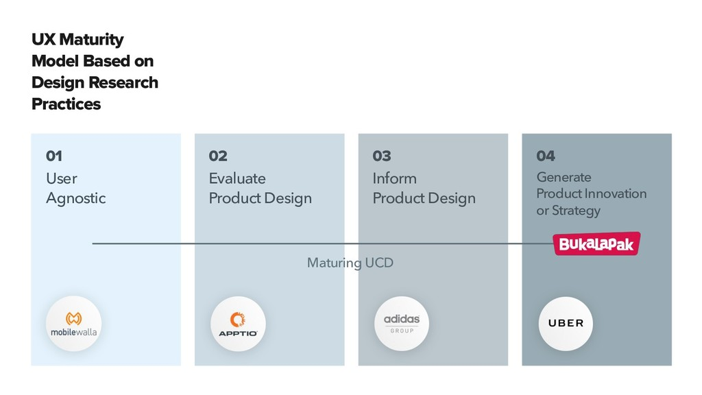 UX Maturity Model Based on Design Research Prac...