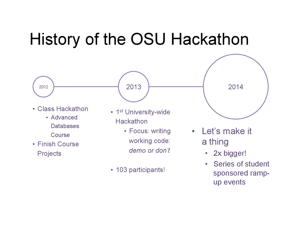 History of the OSU Hackathon • Let's make it a...
