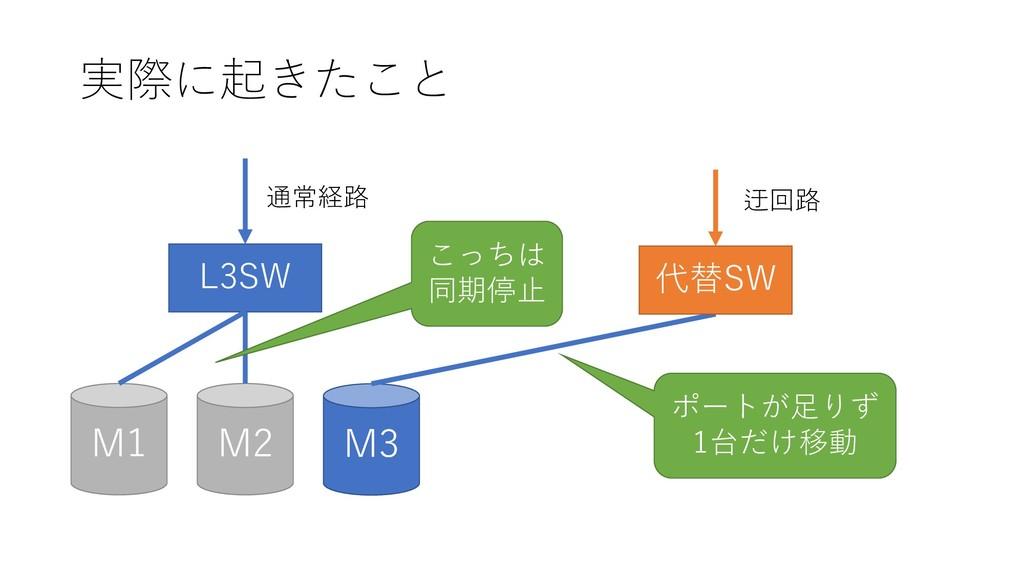 実際に起きたこと M2 M1 M3 L3SW 通常経路 代替SW 迂回路 こっちは 同期停止 ...