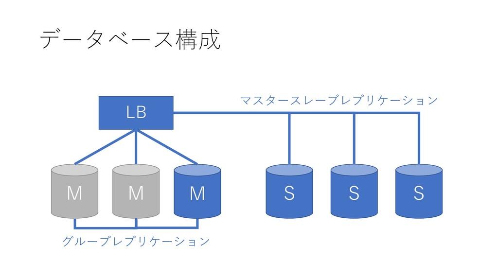 データベース構成 M M M LB S S S グループレプリケーション マスタースレーブレプ...