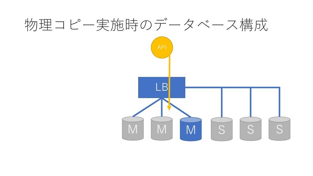 物理コピー実施時のデータベース構成 M LB M M S S S API