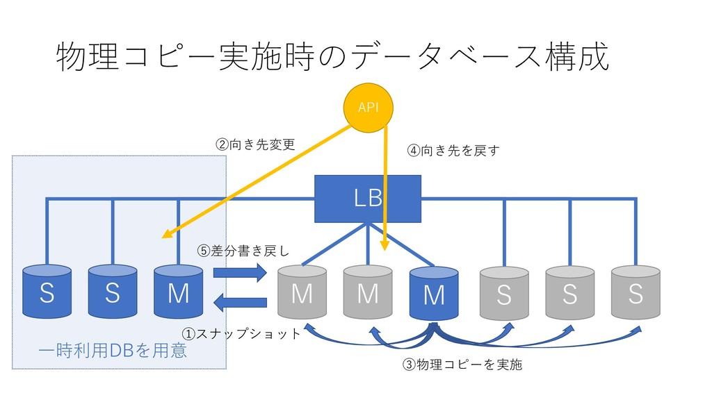物理コピー実施時のデータベース構成 M LB M M S S S M S S 一時利用DBを用...