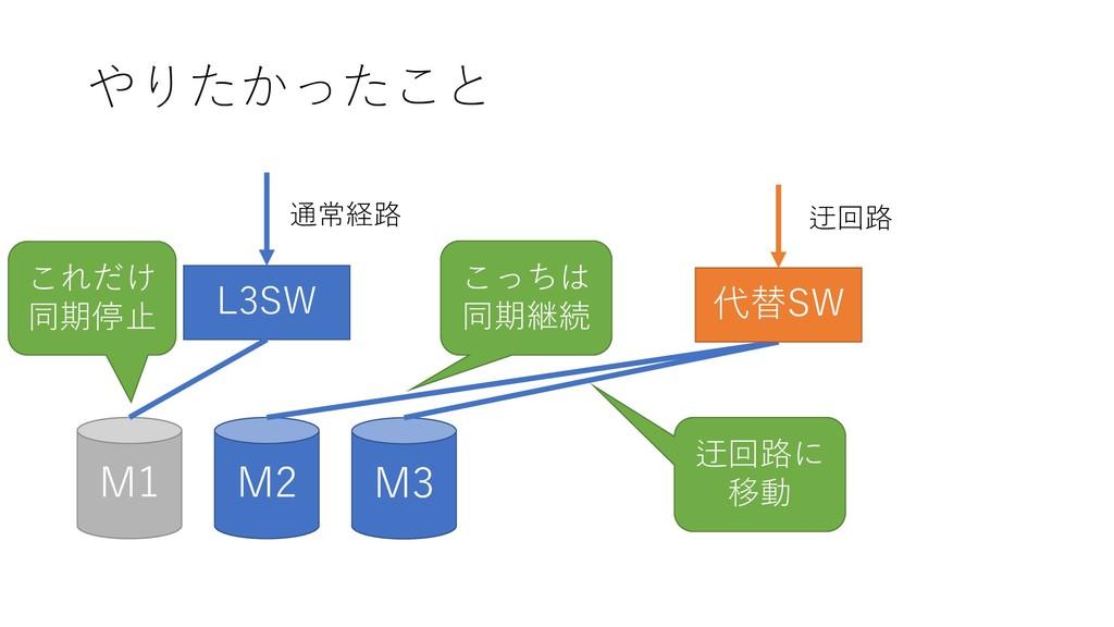 やりたかったこと M2 M1 M3 L3SW 通常経路 代替SW 迂回路 これだけ 同期停止 ...