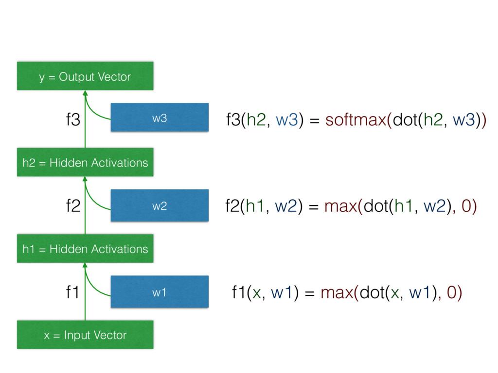 x = Input Vector h1 = Hidden Activations h2 = H...