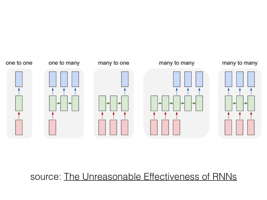 source: The Unreasonable Effectiveness of RNNs