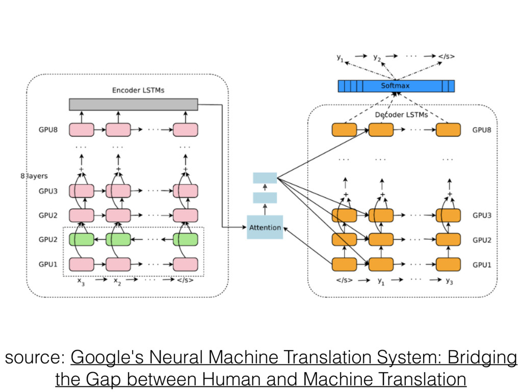 source: Google's Neural Machine Translation Sys...